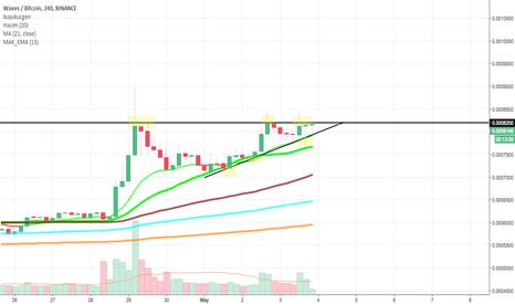 WAVESBTC: waves/btc market üçgenleri bozdu