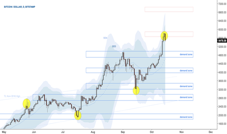 BTCUSD: When price > BB3, its time to harvest
