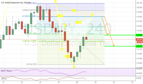 USDJPY: USDJPY: Bearish Cypher Opportunity on 240min