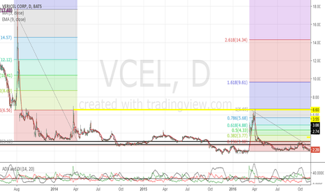 VCEL: Possible gap up towards $6.60