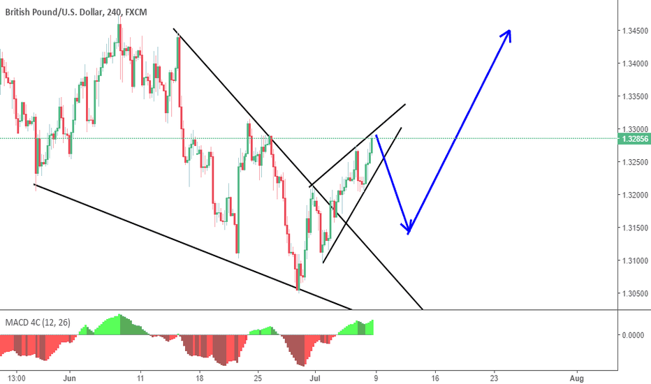 GBPUSD: expected move on GBP USD according to wave theory