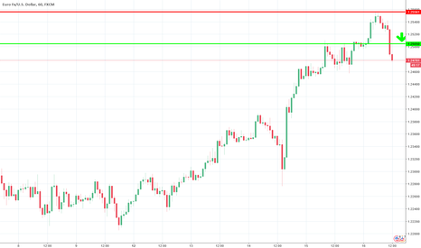 EURUSD: Trade with >70% probability: sell short @ 1,2488, stop-loss@ 1,2