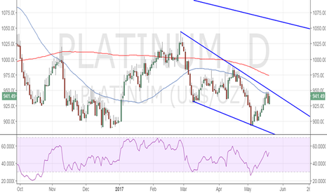 PLATINUM: Platinum awaits break from falling channel