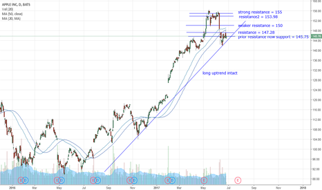 AAPL: AAPL rejects 147.28 resistance, re-testing 145.75 support