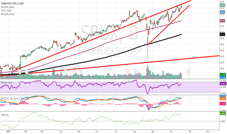 SBUX: SBUX - on the verge of recapturing its 2015 trend line