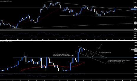 EURCAD: EUR.CAD - Buy The Breakout Opportunity