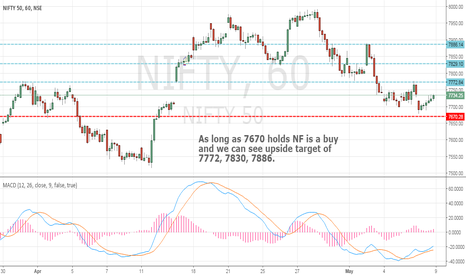 NIFTY: Long on Nifty with stoploss of 7670