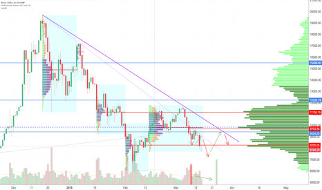 BTCUSD: Bitcoin Searching for Value Lower