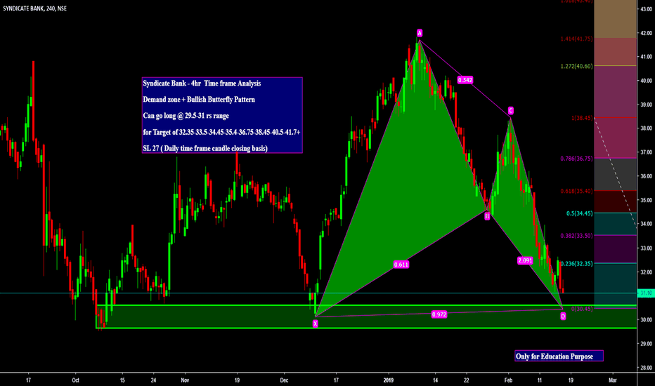 SYNDIBANK: Syndicate Bank - 4hr  Time frame Analysis  Demand zone +   Can g