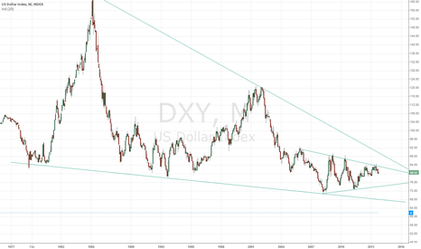 DXY: DXY IN THE LONG RUN