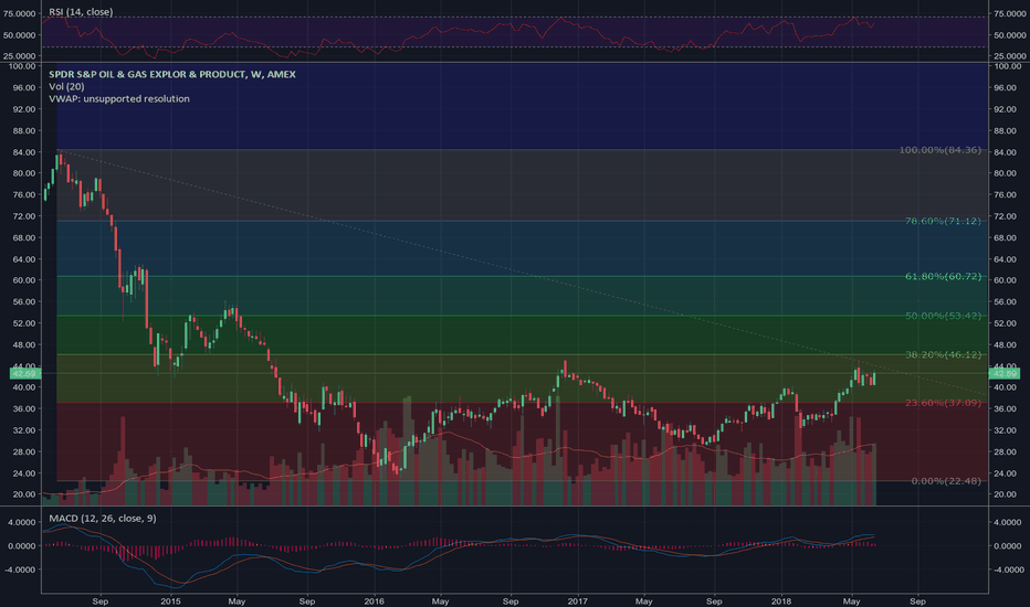 XOP: Looking for a dip