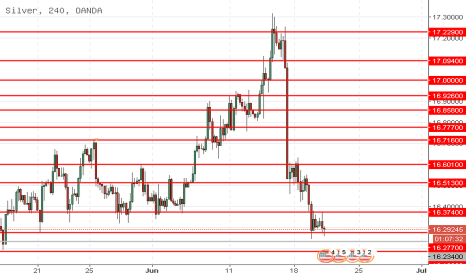 XAGUSD: XAG/USD: silver sedang menurun