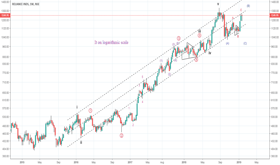 RELIANCE: Probable wave counts of Reliance