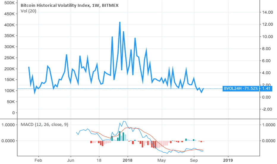 BVOL24H Charts and Quotes — TradingView