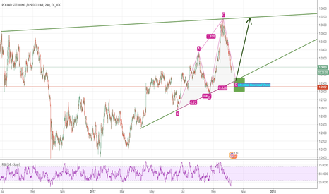 GBPUSD: Long Opportunity GBPUSD (750 pips/1 month)