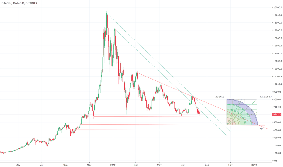 BTCUSD: Downtrend will continue until November - $5,000 per bitcoin
