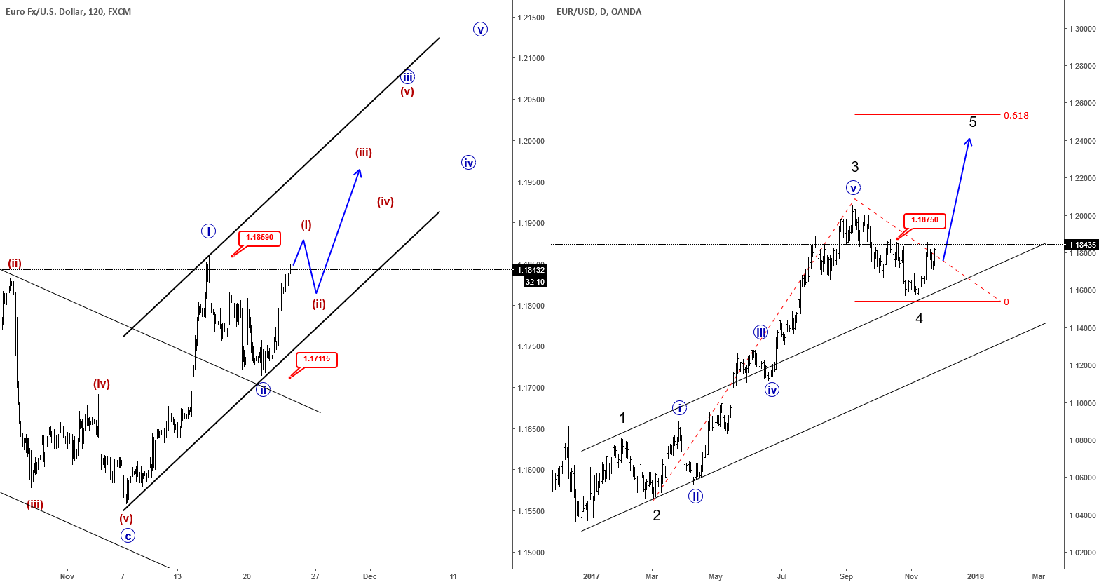 Elliott Wave Analysis: EURUSD Breaking Higher, Approaching 1.2