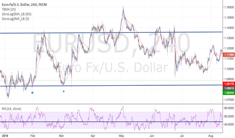 EURUSD: Preparing for lower lows