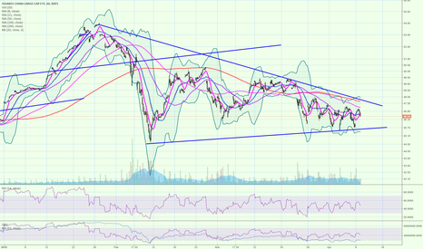 FXI: FXI has been trading in a huge wedge pattern