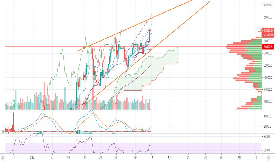 komodo btc tradingview