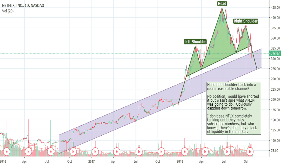NFLX: NFLX Head and Shoulder