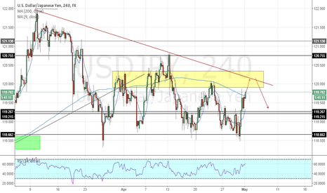 USDJPY: USDJPY The Bias For A Few Days
