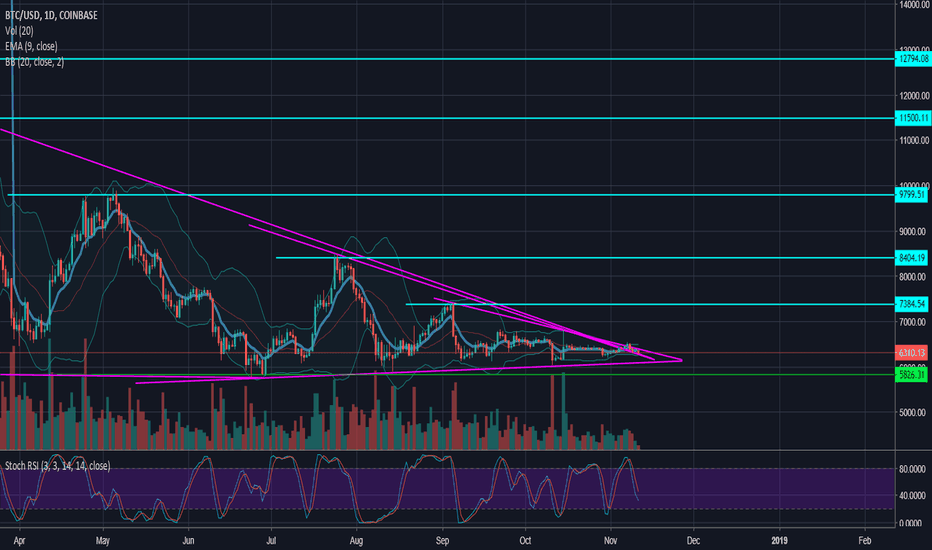 BTCUSD: Is Bitcoin making the last bottom before the great breakout?