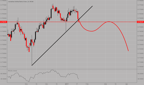 CADCHF: CADCHF: Breakout of the trendline