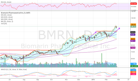 BMRN: Sits at its Measured Move into earnings tonight