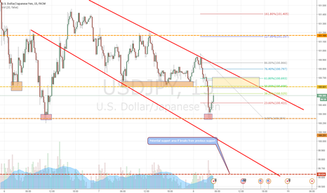 USDJPY: Potential short USD/JPY.  Heading into previous support areas