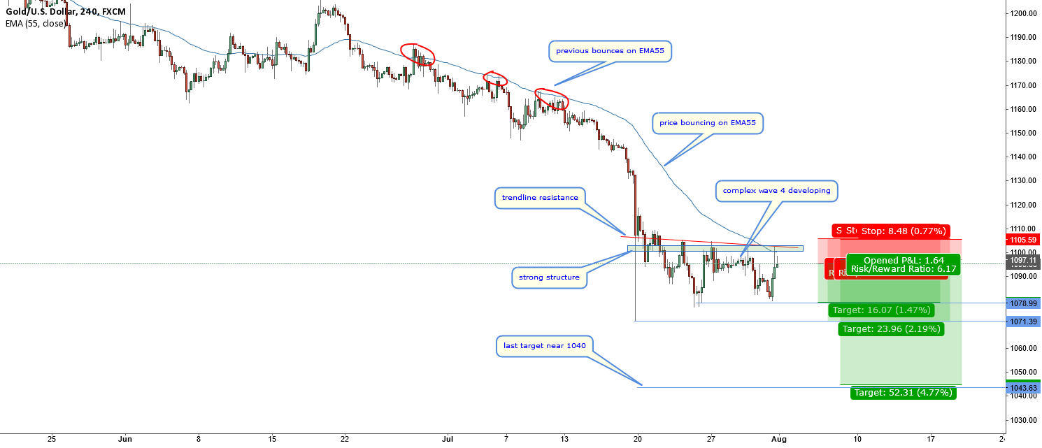 XAUUSD-following the trend-bounce on EMA55
