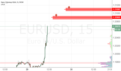 EURUSD: EURUSD продажа 1.2090