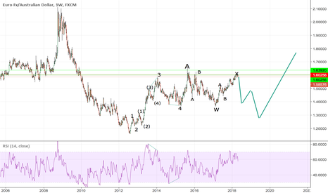EURAUD: this is a analysis,but I like it .