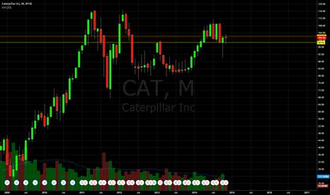 CAT: CAT Monthly