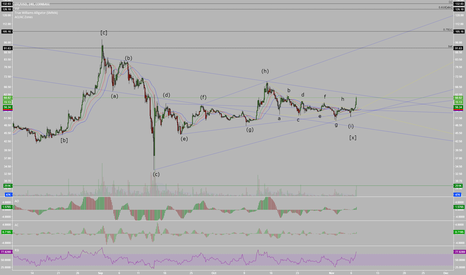 LTCUSD: LTCUSD Likely Completing Symmetrical Elliott Wave Pattern