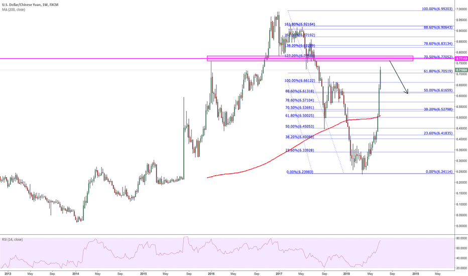 USDCNH: $USDCNH Not trading but looking continued..