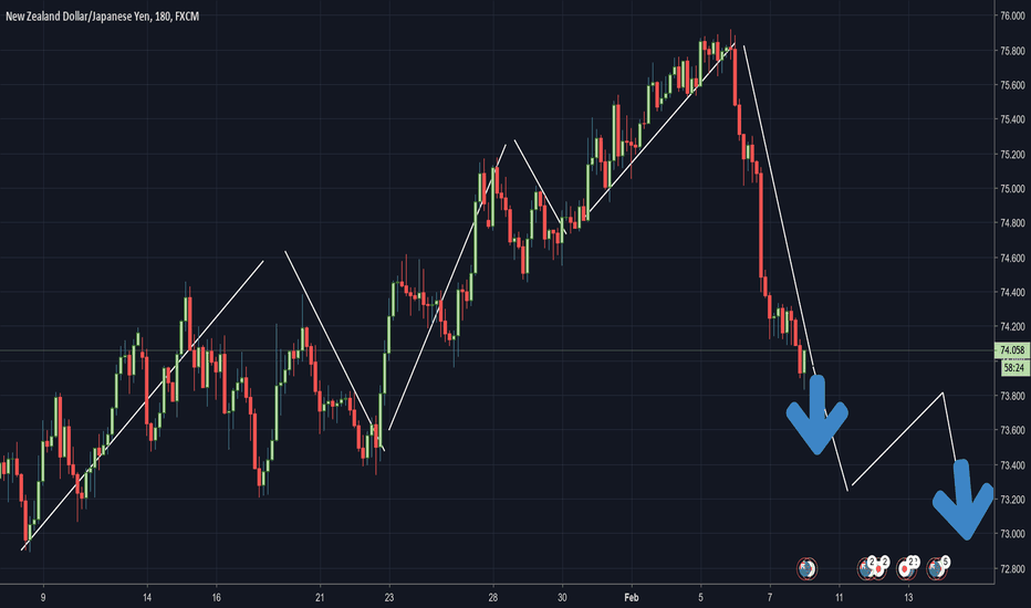 NZDJPY: NZDJPY About to drop a lot further in the coming week!