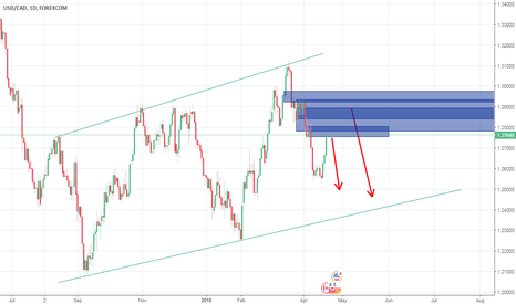 USDCAD: USDCAD Waiting for sell signal