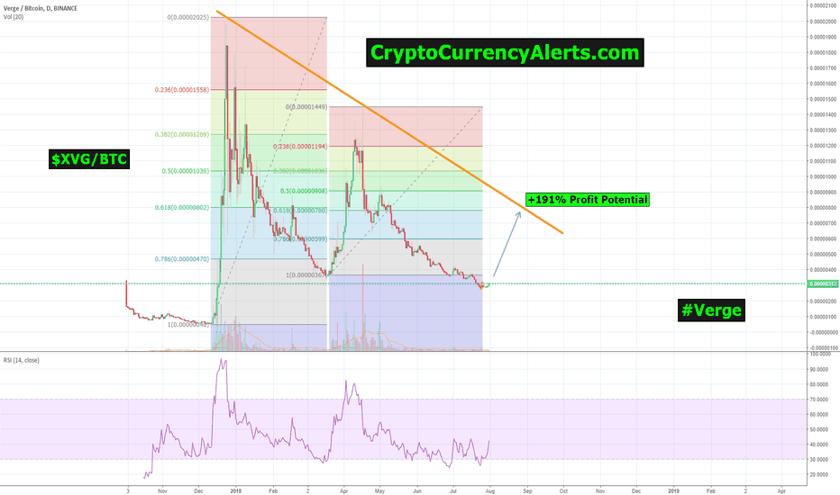 XVGBTC: Could Verge | XVG be on the forefront of next +191% rally?!?