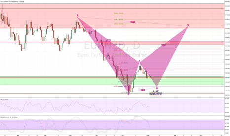 EURNZD: take it to the first sell zone