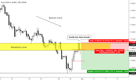 EURUSD: Inside bar false break at resistance zone