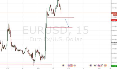 EURUSD: EUR/USD - Short - Cuando pierda el nivel