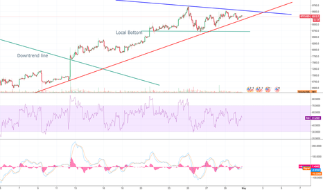 BTCUSD: BTC - playing with the fire, can make it or break it