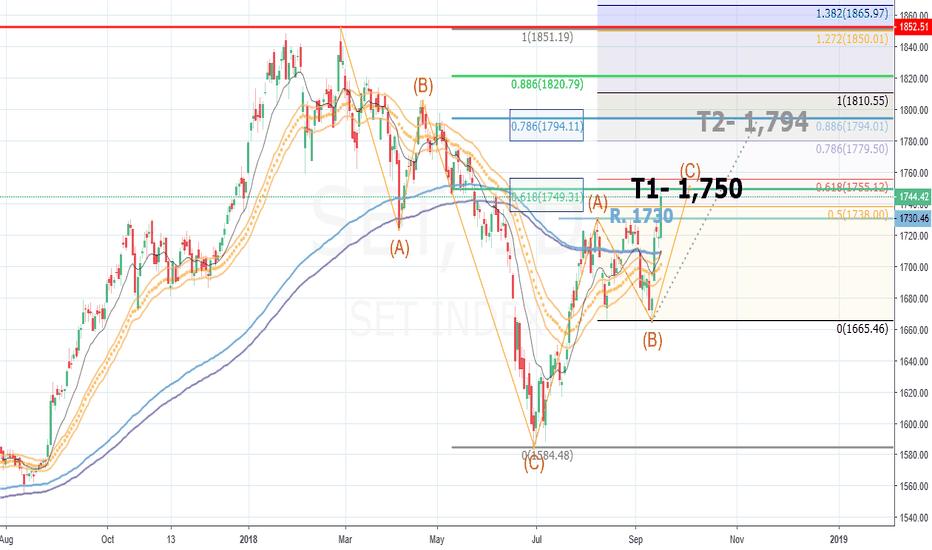 SET: SET, Stock Exchange of Thailand, TF-DAY