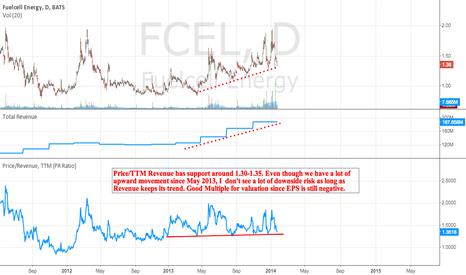 FCEL: Price/TTM Revenue Multiple