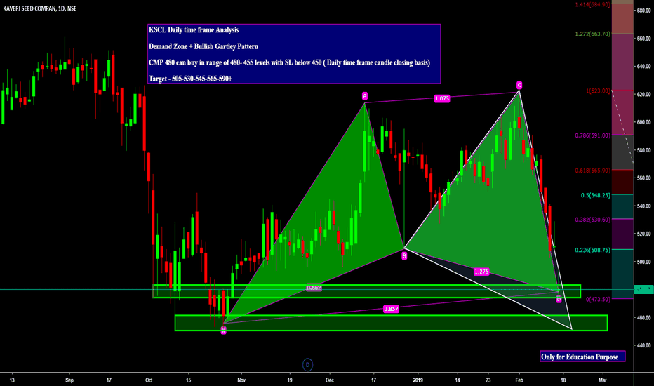 KSCL: KSCL Daily time frame Analysis  Demand Zone + Bullish Gartley Pa