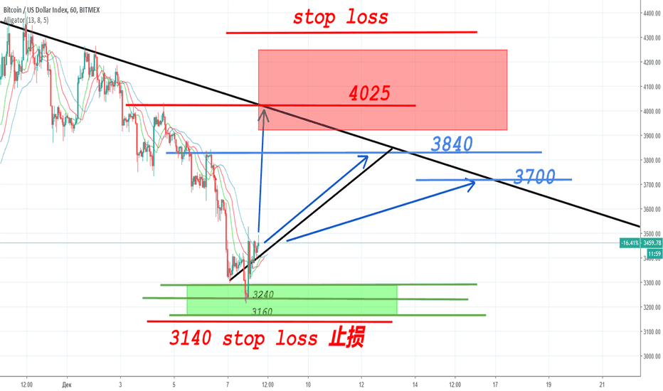 XBT: BITMEX XBT from long to short