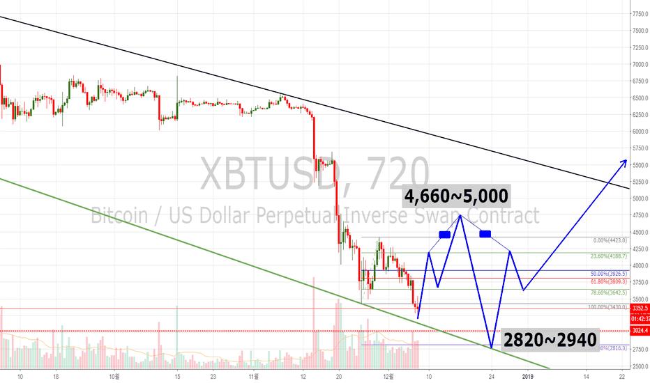 XBTUSD: XBT(BTC) Trend Expectation