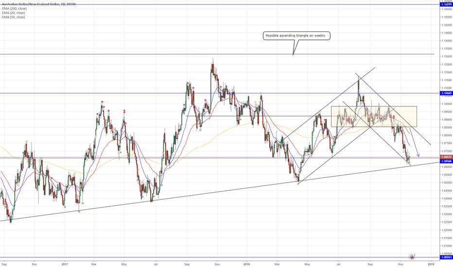 AUDNZD: AUD/NZD (Daily Chart) - Choosing between AUD and NZDD