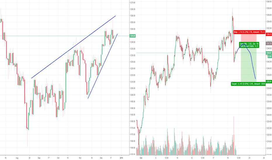 GOLD: Momentum Gold is slowing down and got rejected